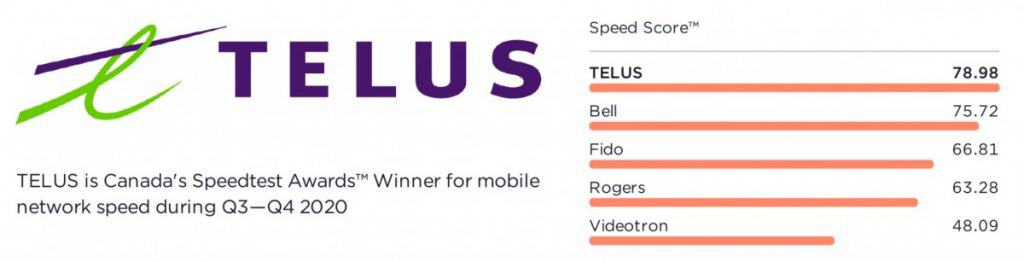 Canada Speedtest Awards Fastest Mobile Network Results