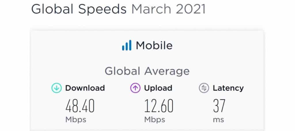 Global Mobile Internet Speeds March 2021