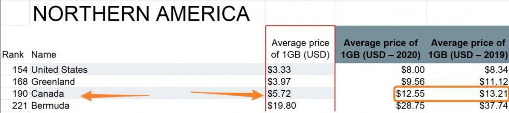 Northern America Mobile Data Prices Stats 2021
