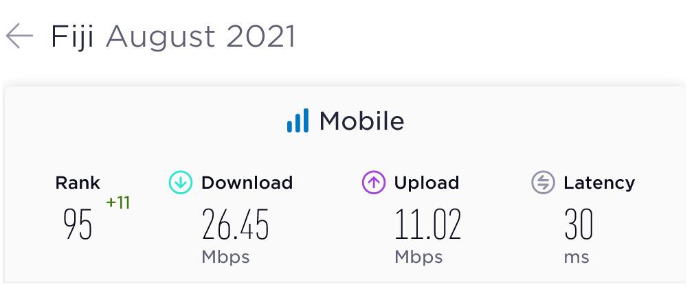 Fiji Average Mobile Data Speeds