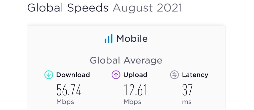 Global Mobile Internet Speeds 2021