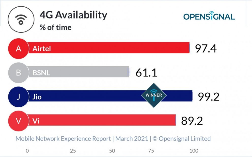 India Opensignal 4G Availability