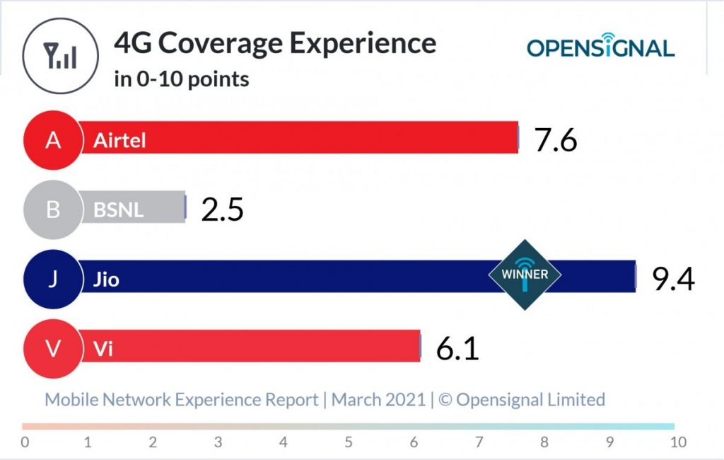 India Opensignal 4G Coverage Experience
