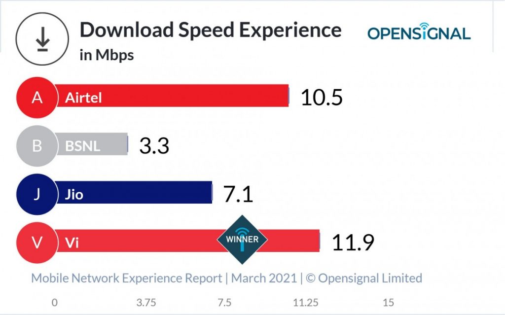 India Opensignal Download Speed Experience