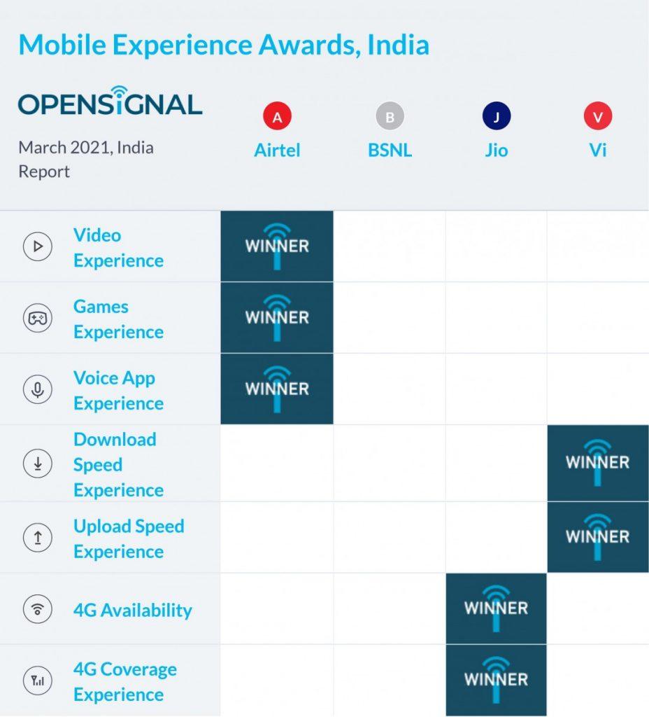 India Opensignal Mobile Experience Award 2021