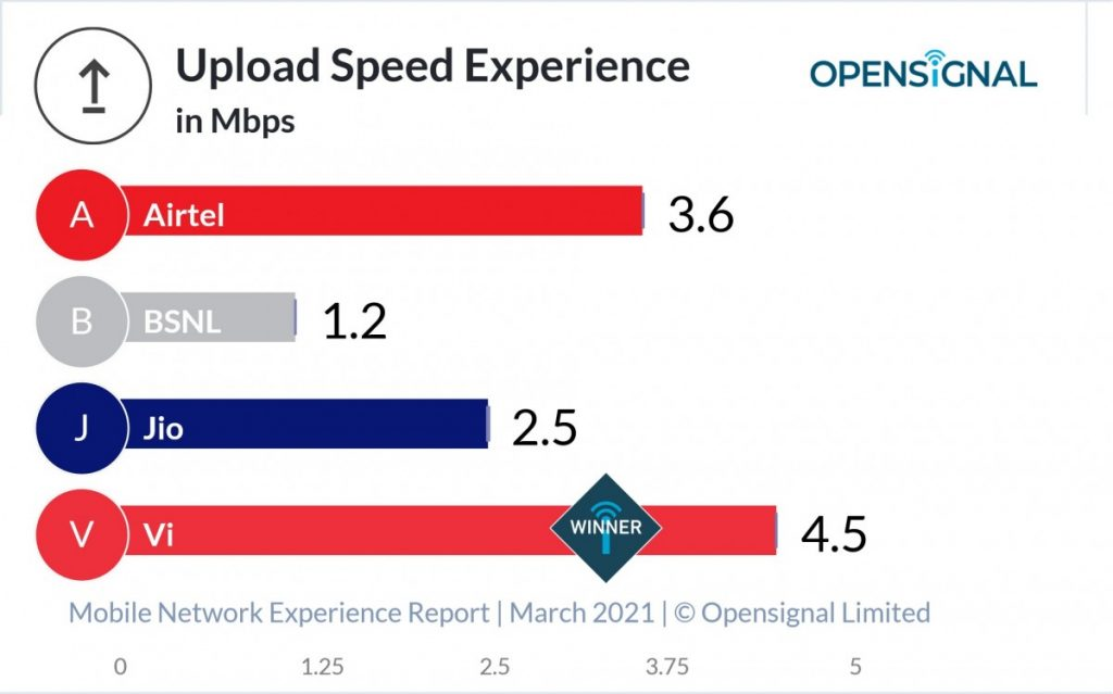 India Opensignal Upload Speed Experience