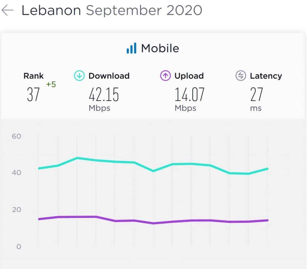 Lebanon Mobile Internet Speeds