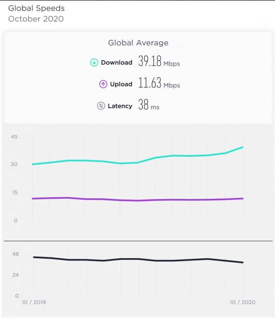 Speedtest Global Average October 2020