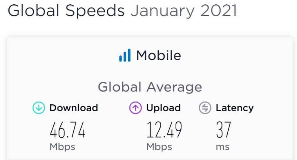 Global Speeds January 2021