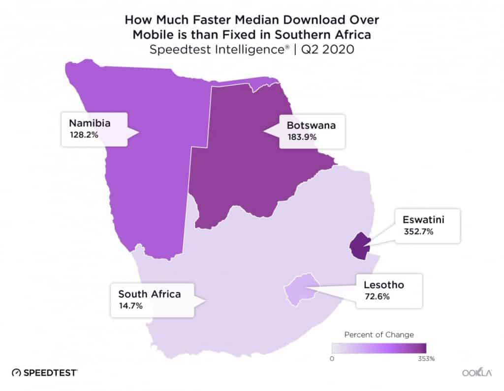 Median download Mobile vs. Fixed in Southern Africa