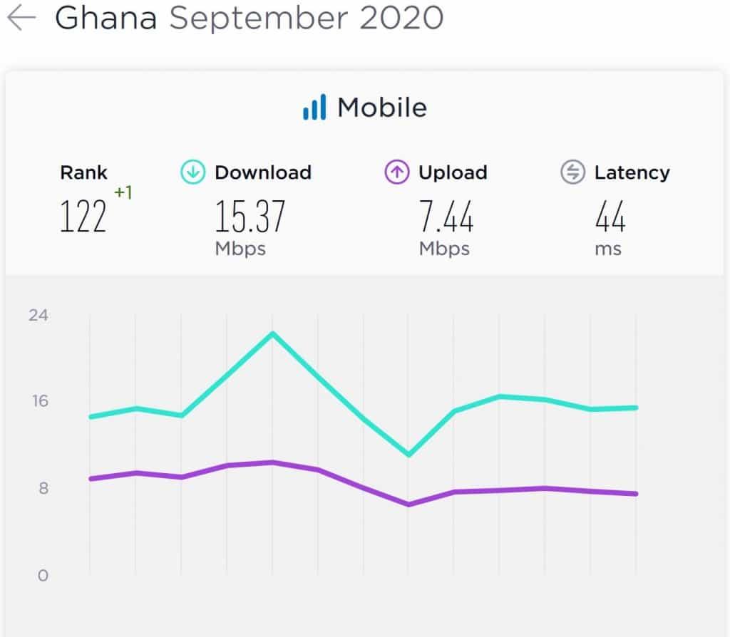 Ghana Mobile Internet Speeds