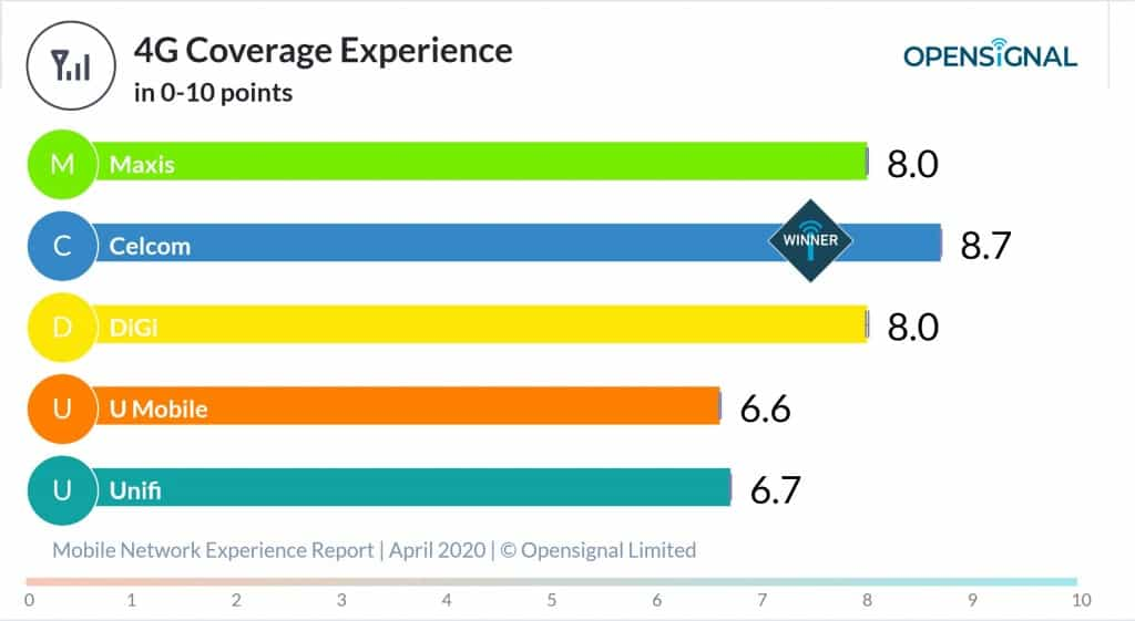 Opensignal 4G Coverage experience by Malaysian Mobile Operators