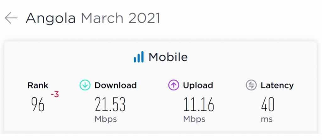 Angola Mobile Speeds 2021