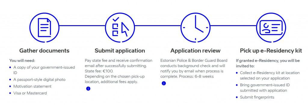 E-Residency Application Process