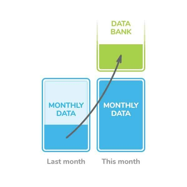 Belong Data Banking