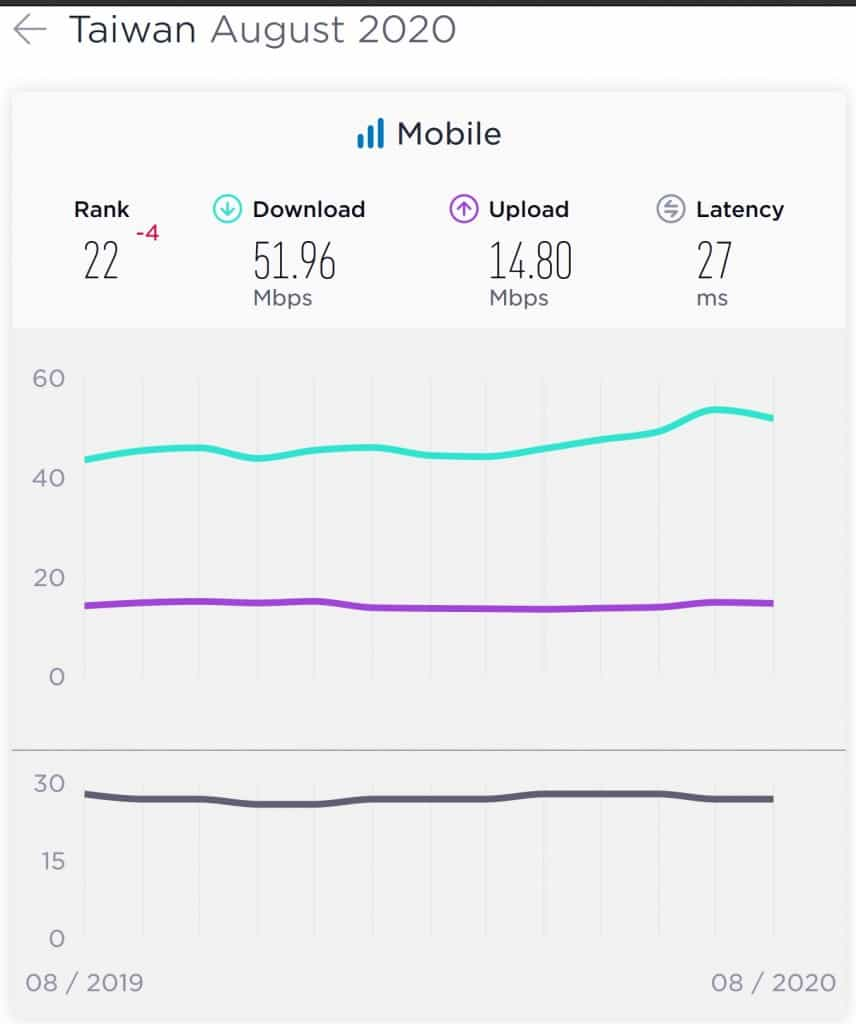 Taiwan Average Mobile Download Speed according to the Speedtest Global Index