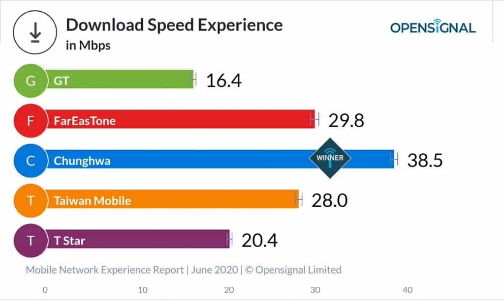 Average Download Speed with Taiwanese Mobile Operators according to OpenSignal