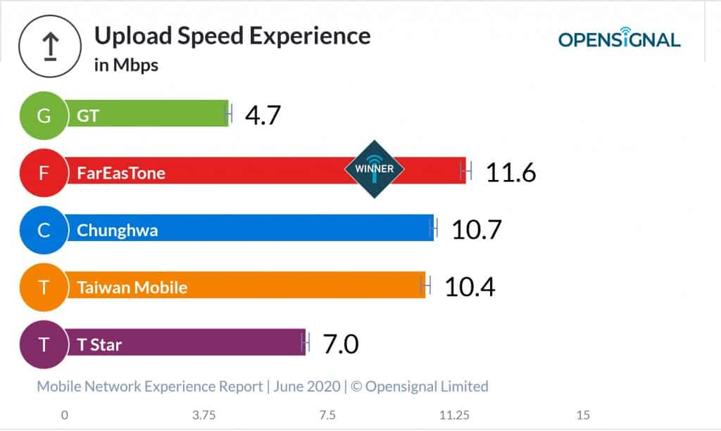 Average Upload Speed with Taiwanese Mobile Operators according to OpenSignal