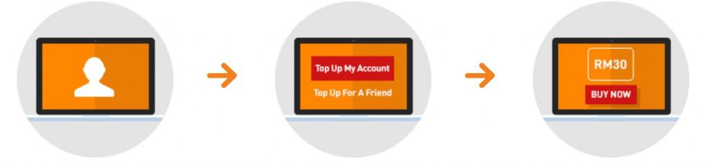 U Mobile Top Up With Self Care Instructions
