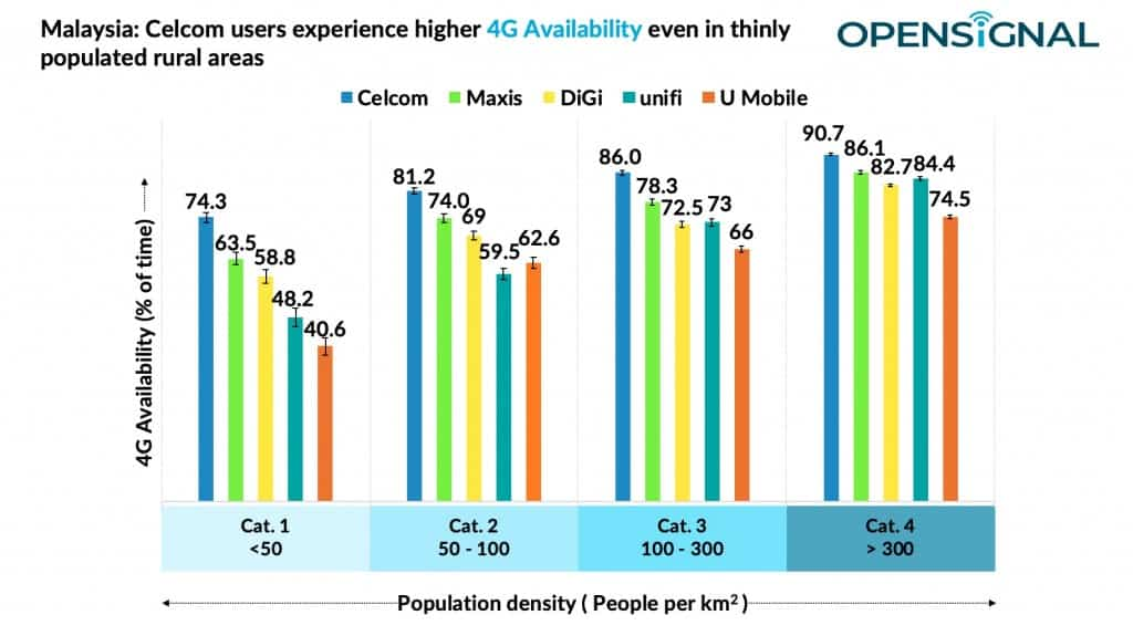 4G Availability in Malaysian thinly populated rural areas by Opensignal