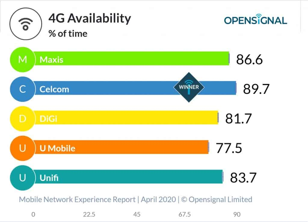 Opensignal 4G Availability Chart in Malaysia