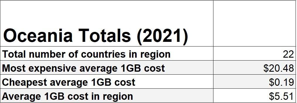Oceania Mobile Data Rates Statistics 2021