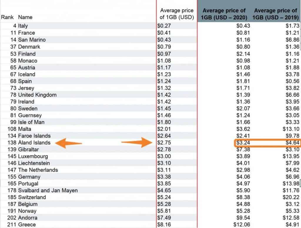 Aland Islands Mobile Data Rates 2021