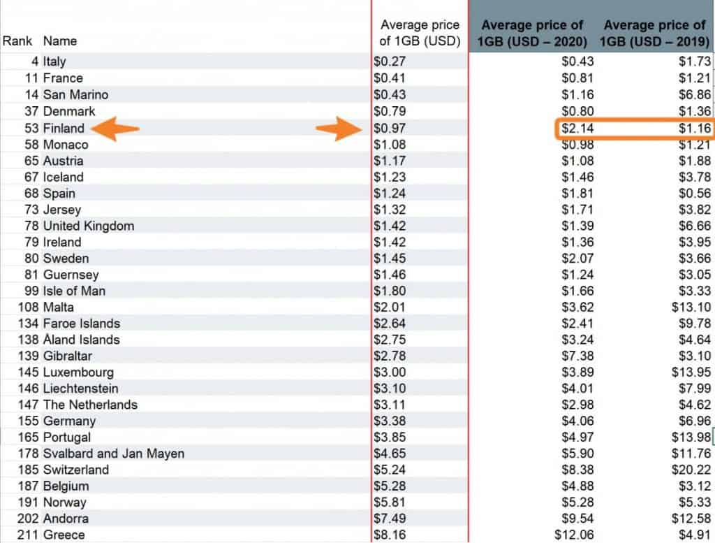 Finland Mobile Data Rates 2021