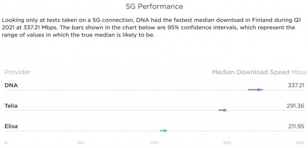Finland Speedtest Market Analysis 5G Performance 2021