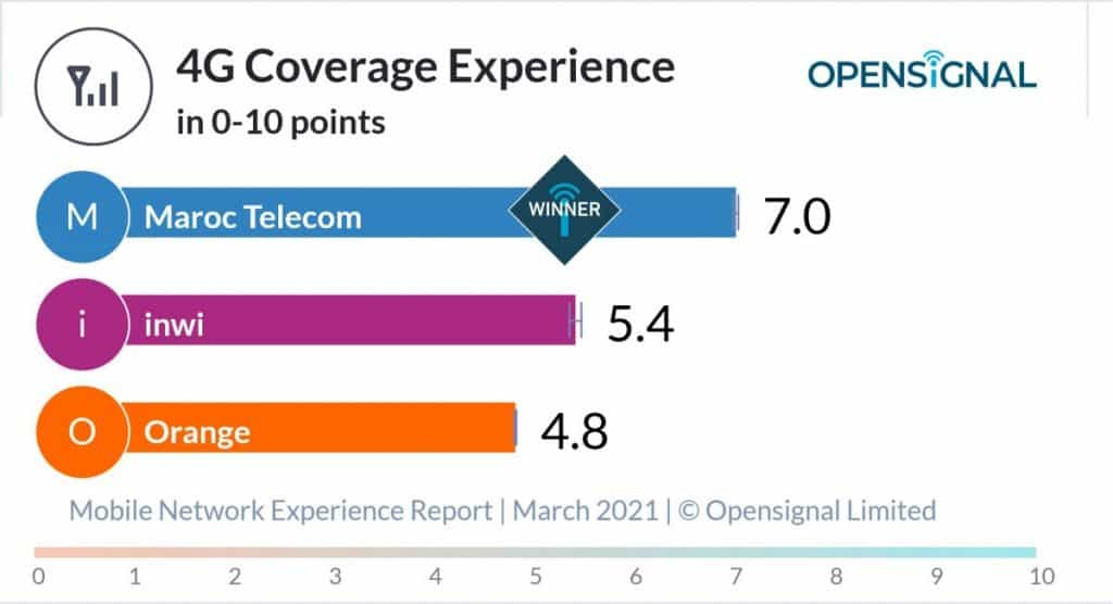 Morocco Opensignal 4G Coverage Experience