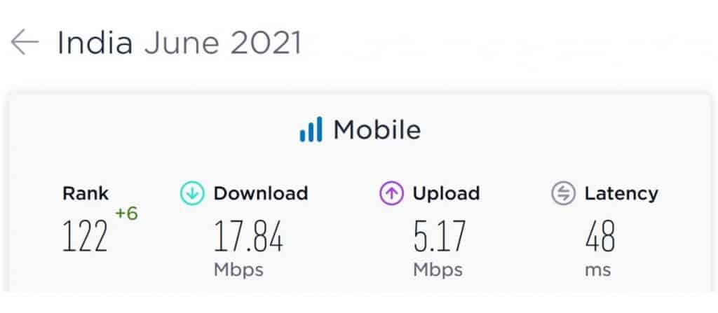 India Average Mobile Data Speeds