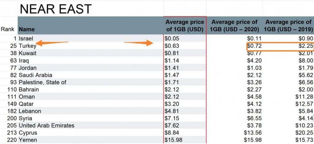 Turkey Mobile Data Rates 2021