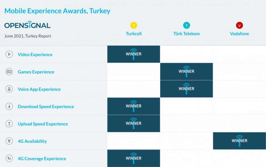 Turkey Opensignal Mobile Experience Awards