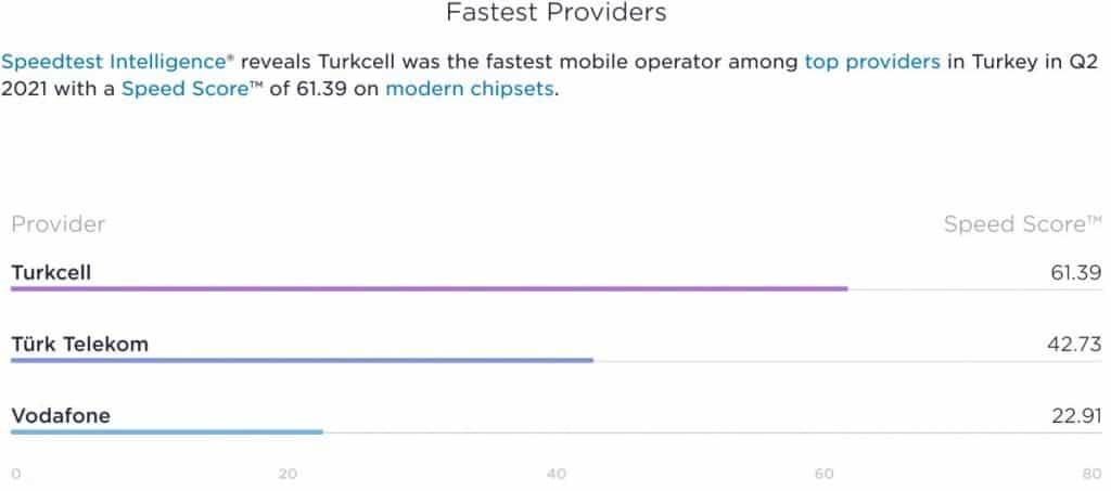 Turkey Speedtest Market Analysis Speed Results 2021