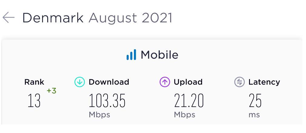Denmark Average Mobile Data Speeds