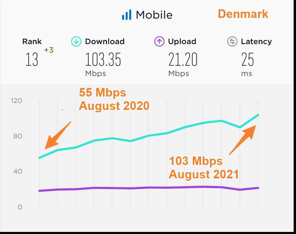 Denmark Average Mobile Data Speeds Compared 2020 2021