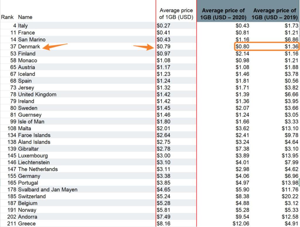 Denmark Mobile Data Rates 2021