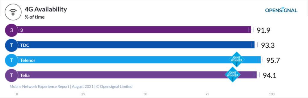 Denmark Opensignal 4G Availability