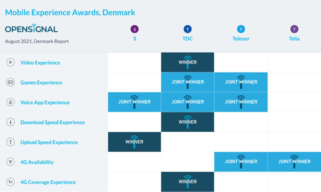 Denmark Opensignal Mobile Experience Awards