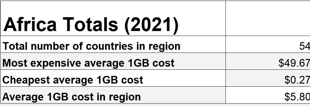 Africa Mobile Data Rates Statistics 2021