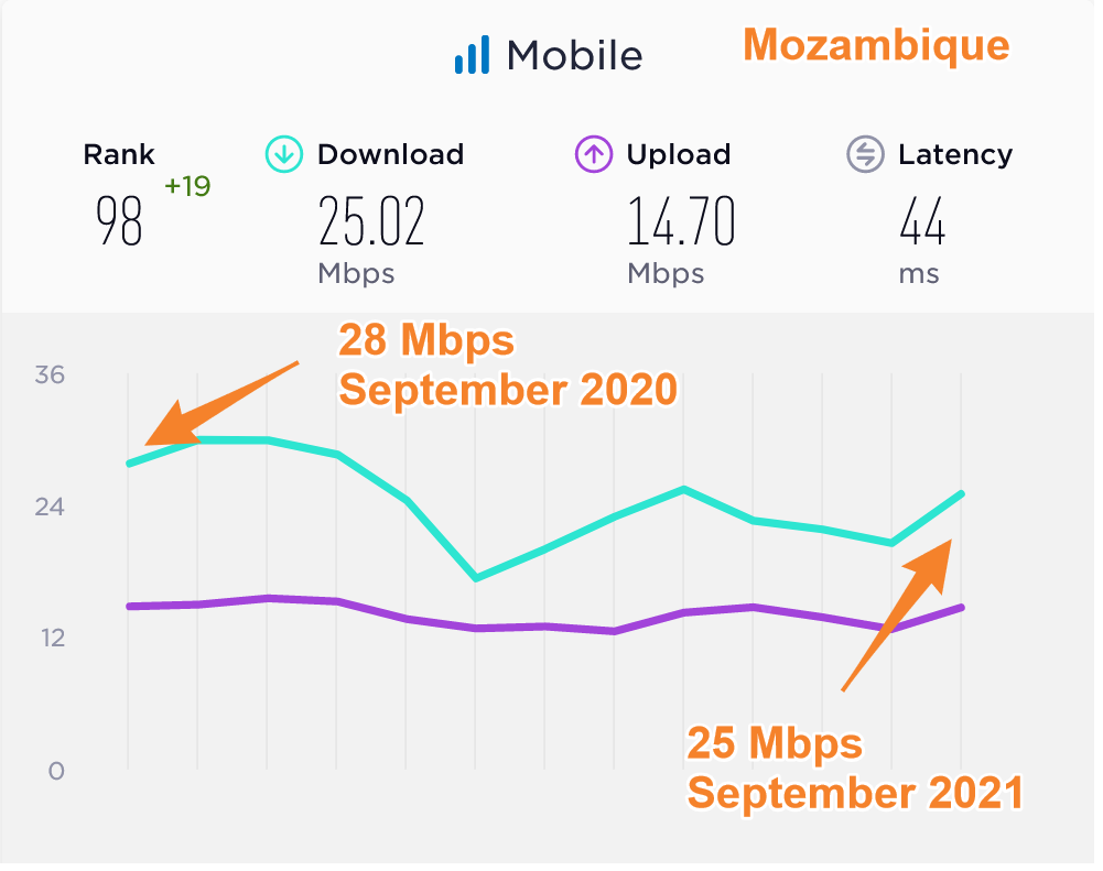 Mozambique Average Mobile Data Speeds Compared 2020 2021