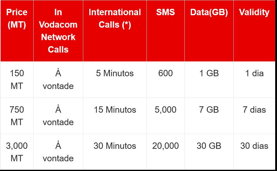 Vodacom Mozambique Always On Net