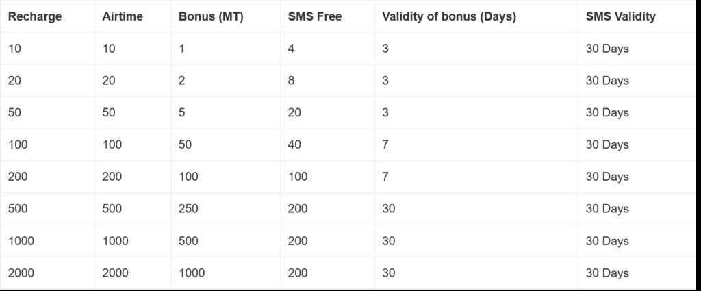 Vodacom Mozambique Top Ups